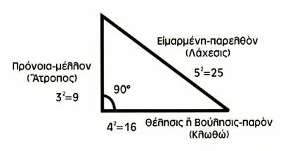 60-εαυτος-ortho trigono